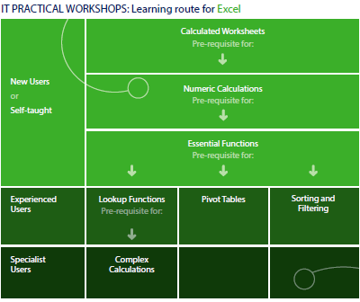 Excel courses route map
